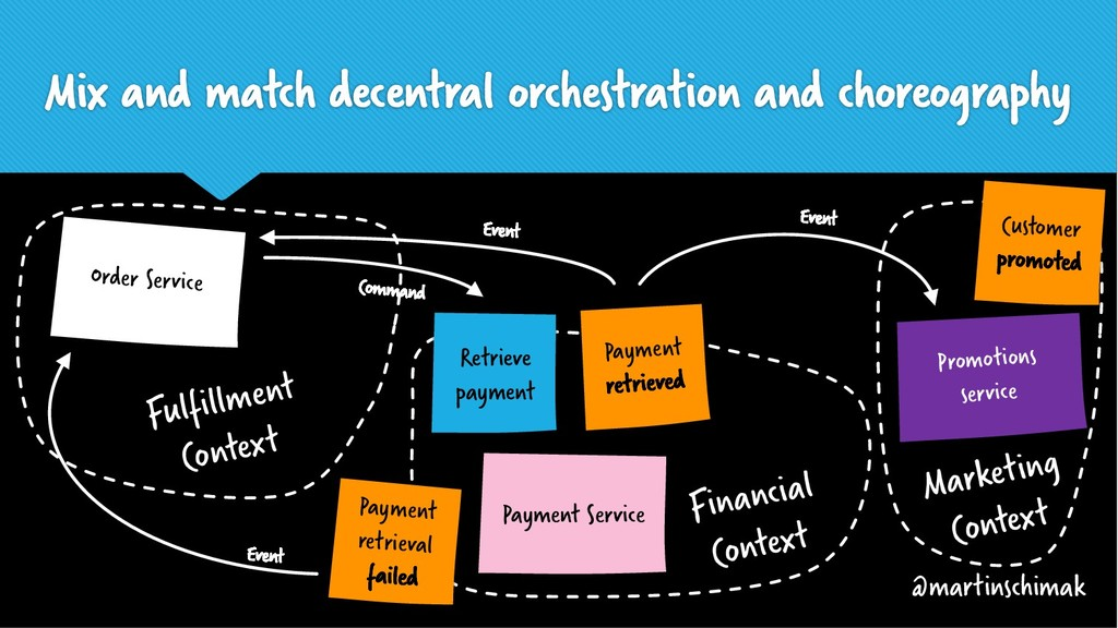 ? Payment Service Mix and match decentral orche...