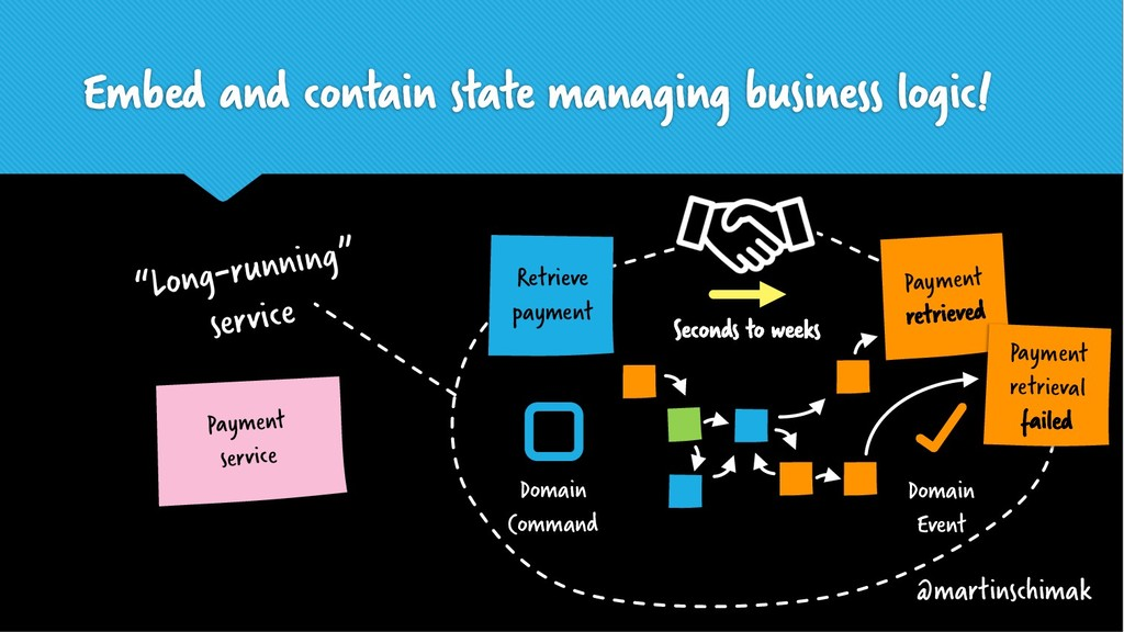 Embed and contain state managing business logic...