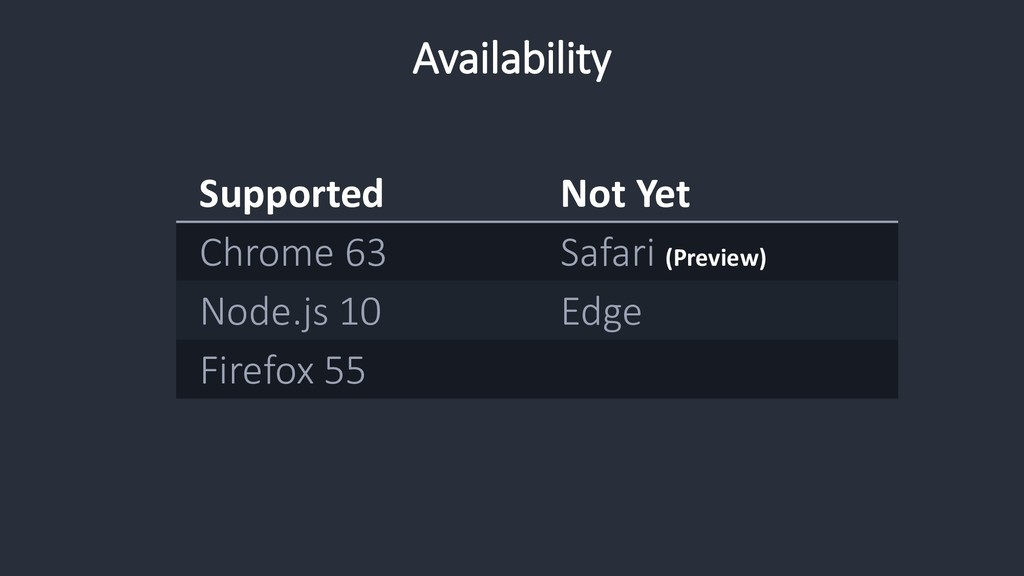 Availability Supported Not Yet Chrome 63 Safari...