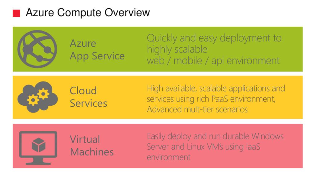 Azure Compute Overview Azure App Service Quickl...