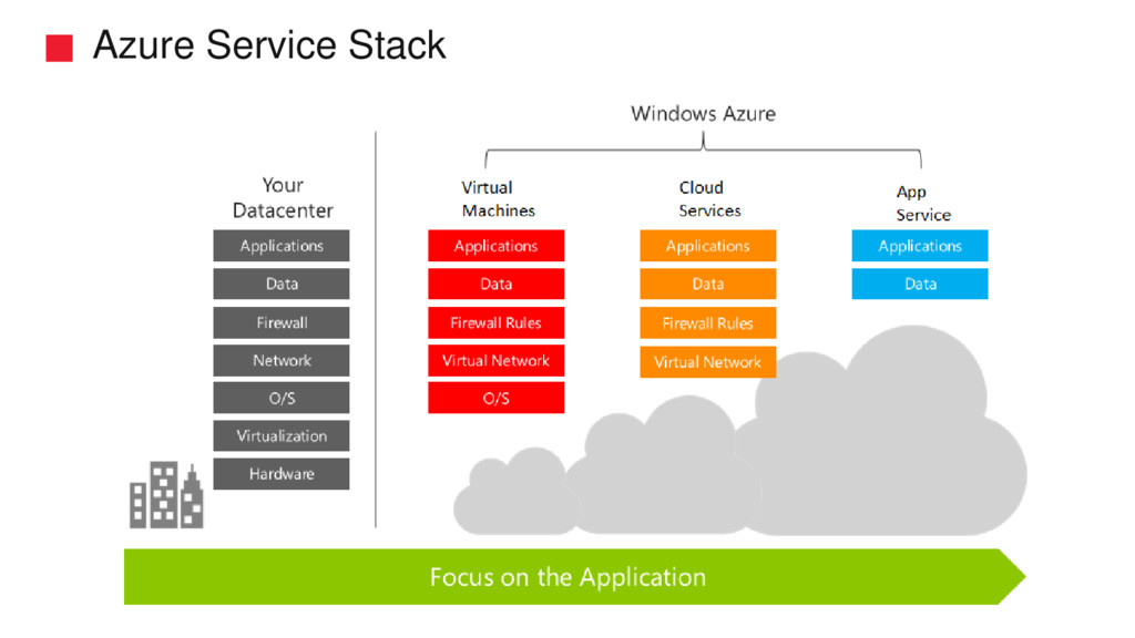 Azure Service Stack