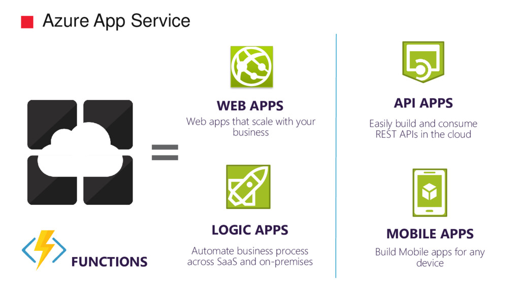 Azure App Service API APPS Easily build and con...