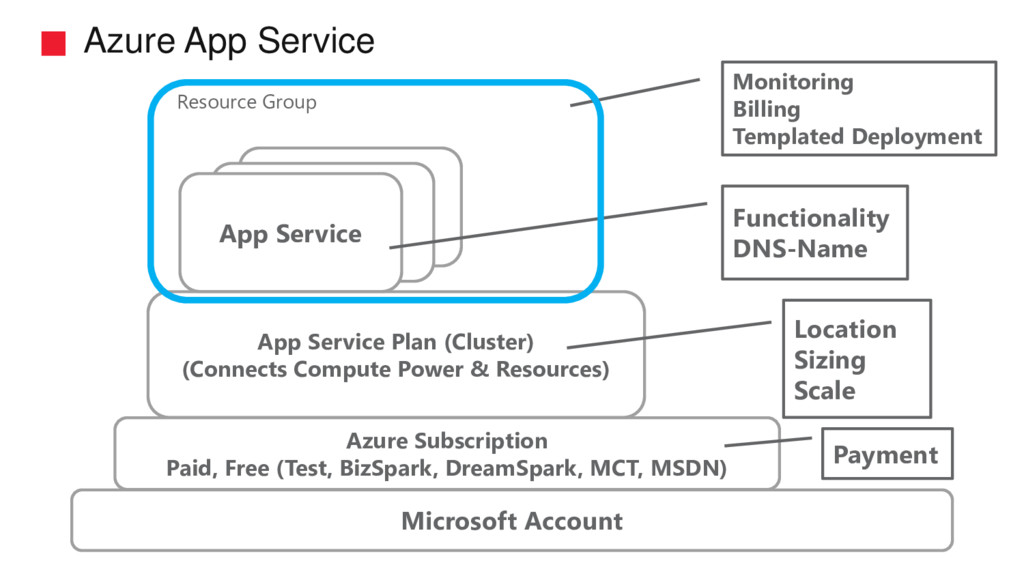 Azure App Service Microsoft Account Azure Subsc...