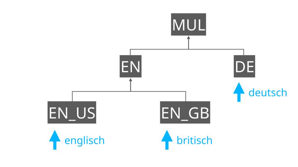 EN EN_GB EN_US DE MUL englisch britisch deutsch