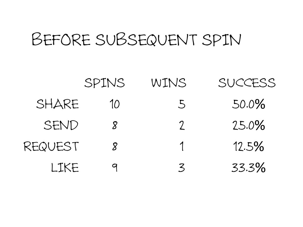 BEFORE SUBSEQUENT SPIN SPINS  WINS  SUCCE...