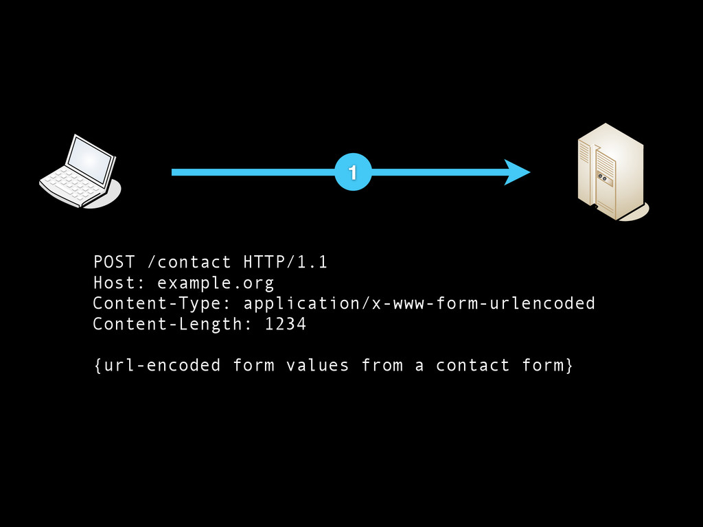 1 POST /contact HTTP/1.1 Host: example.org Cont...