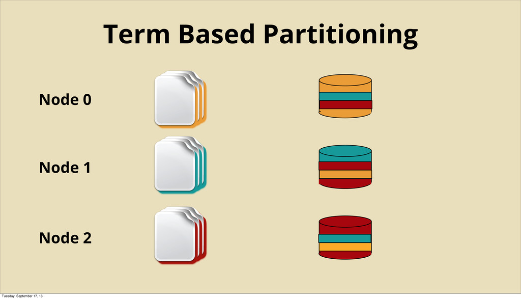 Node 0 Node 1 Node 2 Term Based Partitioning Tu...