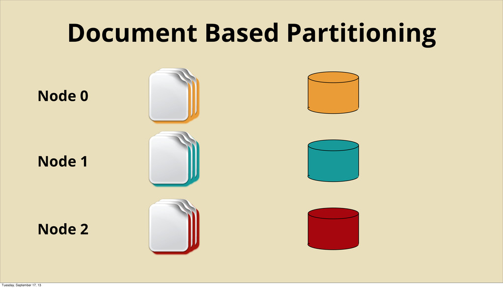 Node 0 Node 1 Node 2 Document Based Partitionin...