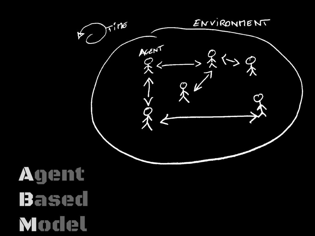 Agent Based Model