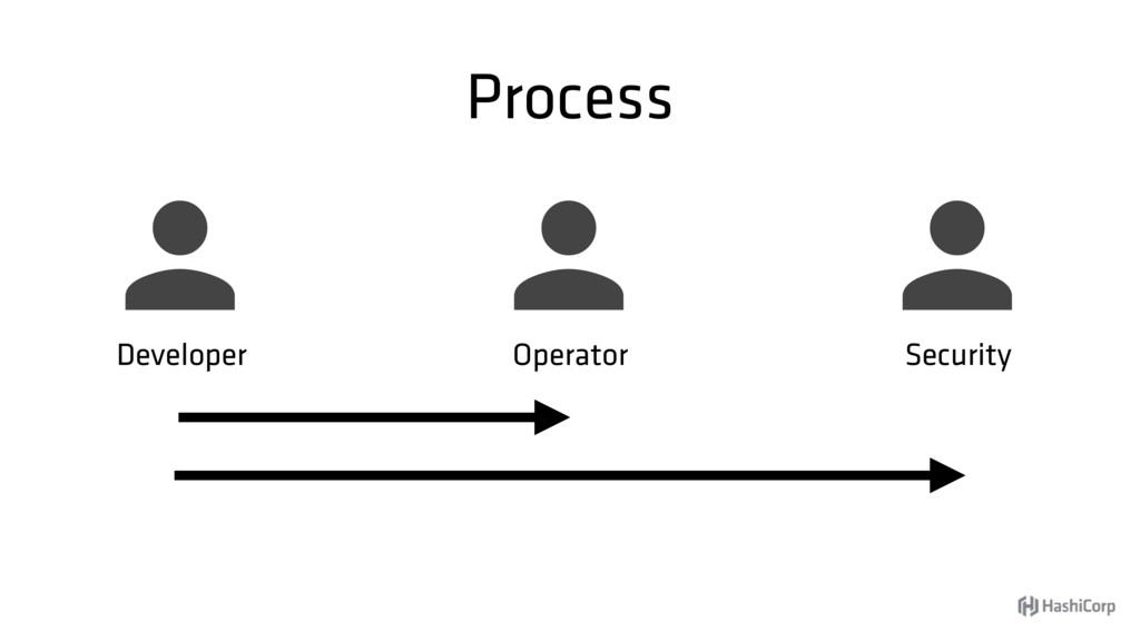 Process  Developer  Security  Operator