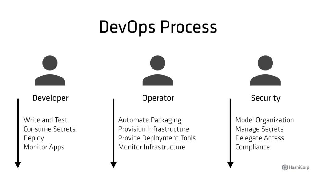 DevOps Process  Developer  Security  Operato...