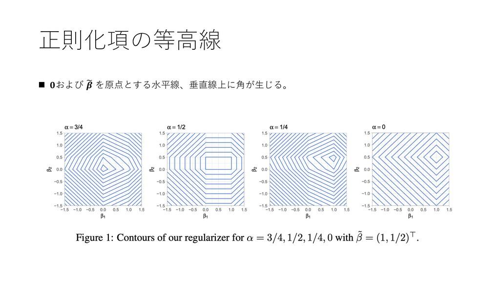 正則化項の等⾼線 n 𝟎および * 𝜷 を原点とする⽔平線、垂直線上に⾓が⽣じる。