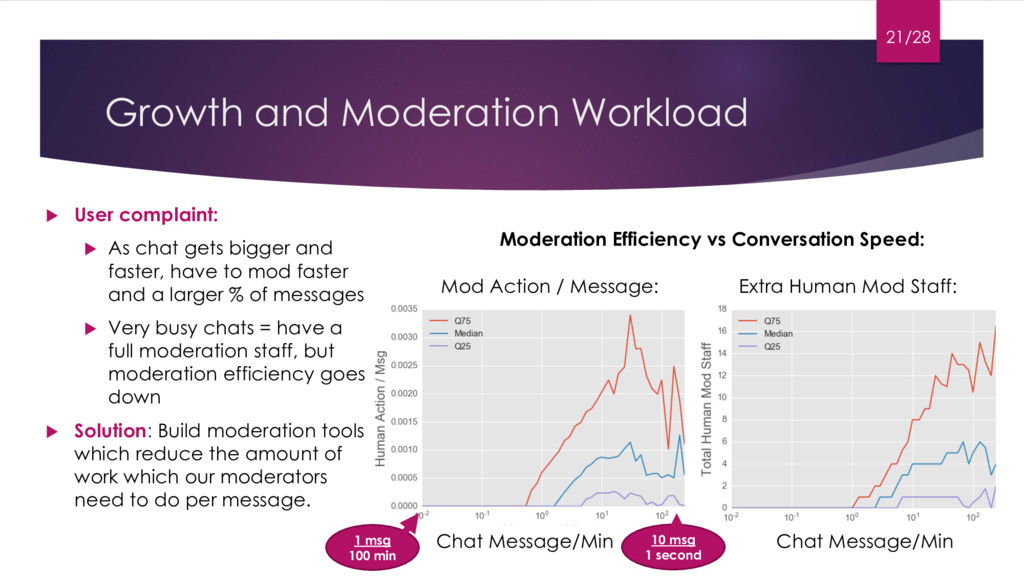 Growth and Moderation Workload u User complaint...