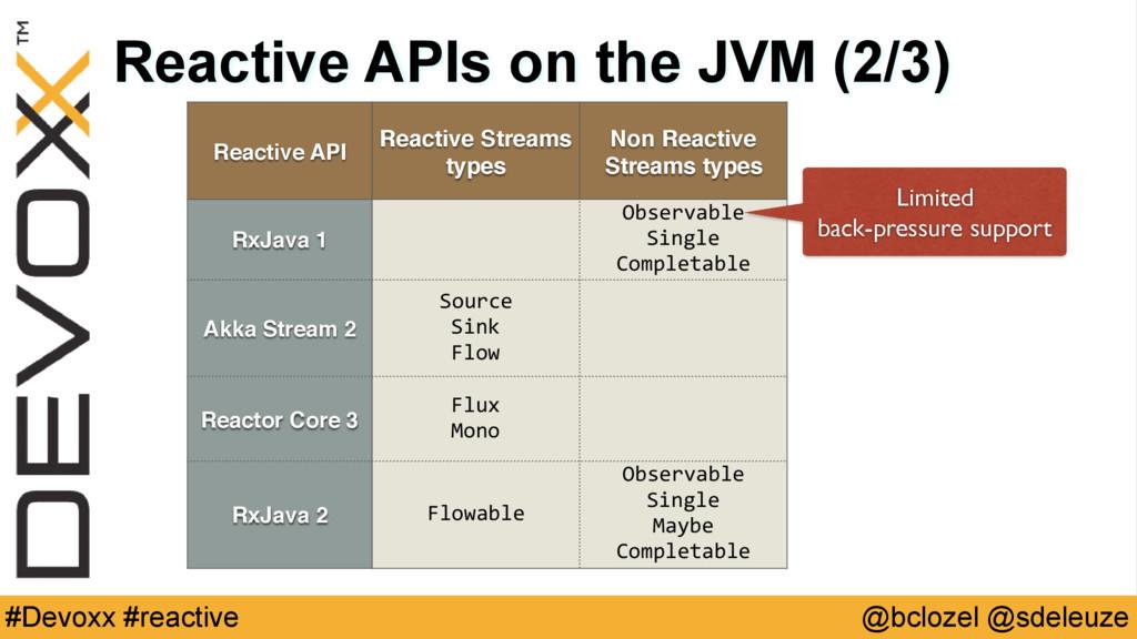 @bclozel @sdeleuze #Devoxx #reactive Reactive A...