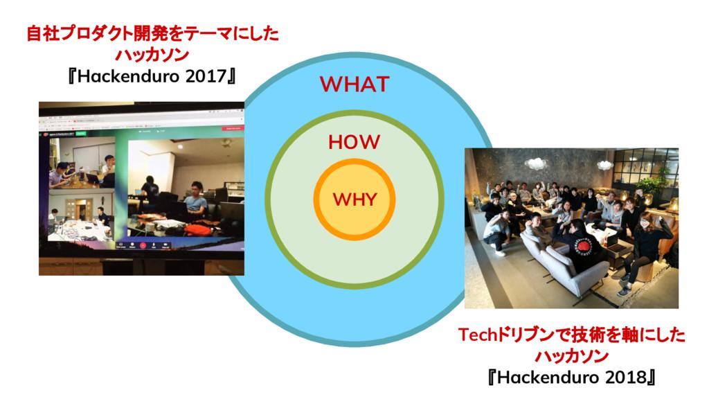WHY HOW WHAT 自社プロダクト開発をテーマにした ハッカソン 『Hackenduro...