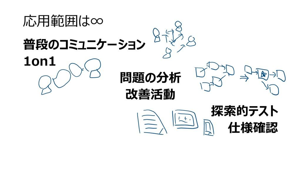 応用範囲は∞ 普段のコミュニケーション 1on1 問題の分析 改善活動 探索的テスト 仕様確認
