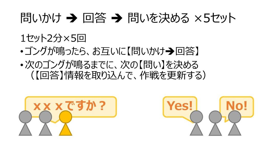 問いかけ ➔ 回答 ➔ 問いを決める ×5セット 1セット2分×5回 •ゴングが鳴ったら、お互...