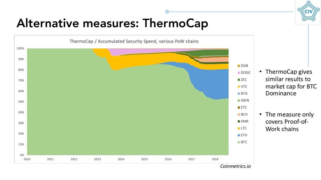 Alternative measures: ThermoCap • ThermoCap giv...