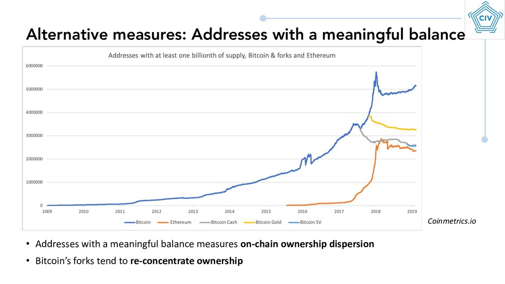 Alternative measures: Addresses with a meaningf...