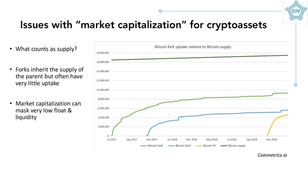"Issues with ""market capitalization"" for cryptoa..."