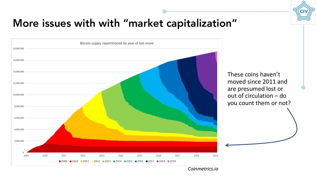 "More issues with with ""market capitalization"" T..."