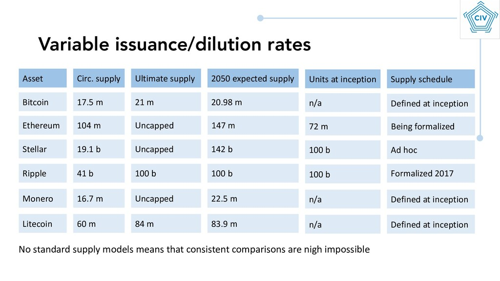 Variable issuance/dilution rates Bitcoin Ethere...