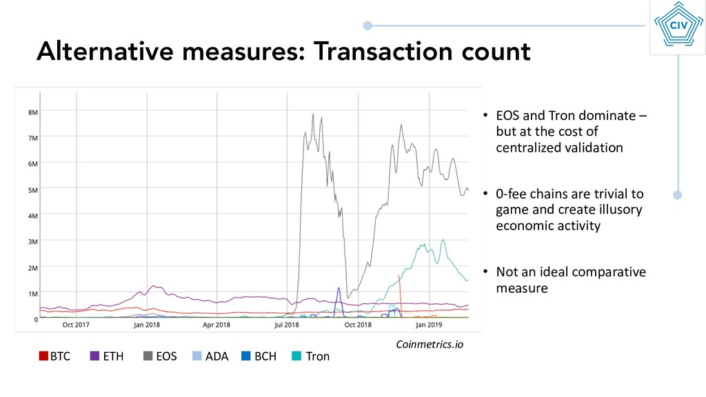Alternative measures: Transaction count BTC ETH...