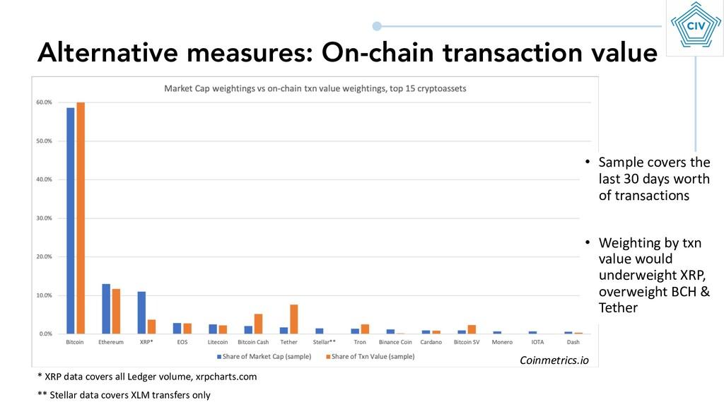 Alternative measures: On-chain transaction valu...