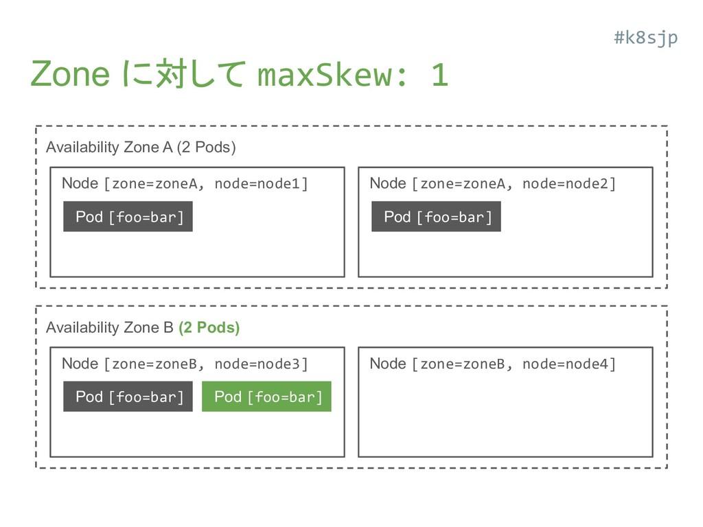 Zone に対して maxSkew: 1 Availability Zone A (2 Pod...