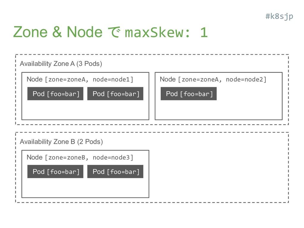 Zone & Node で maxSkew: 1 Availability Zone A (3...