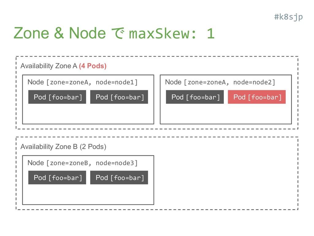 Zone & Node で maxSkew: 1 Availability Zone A (4...