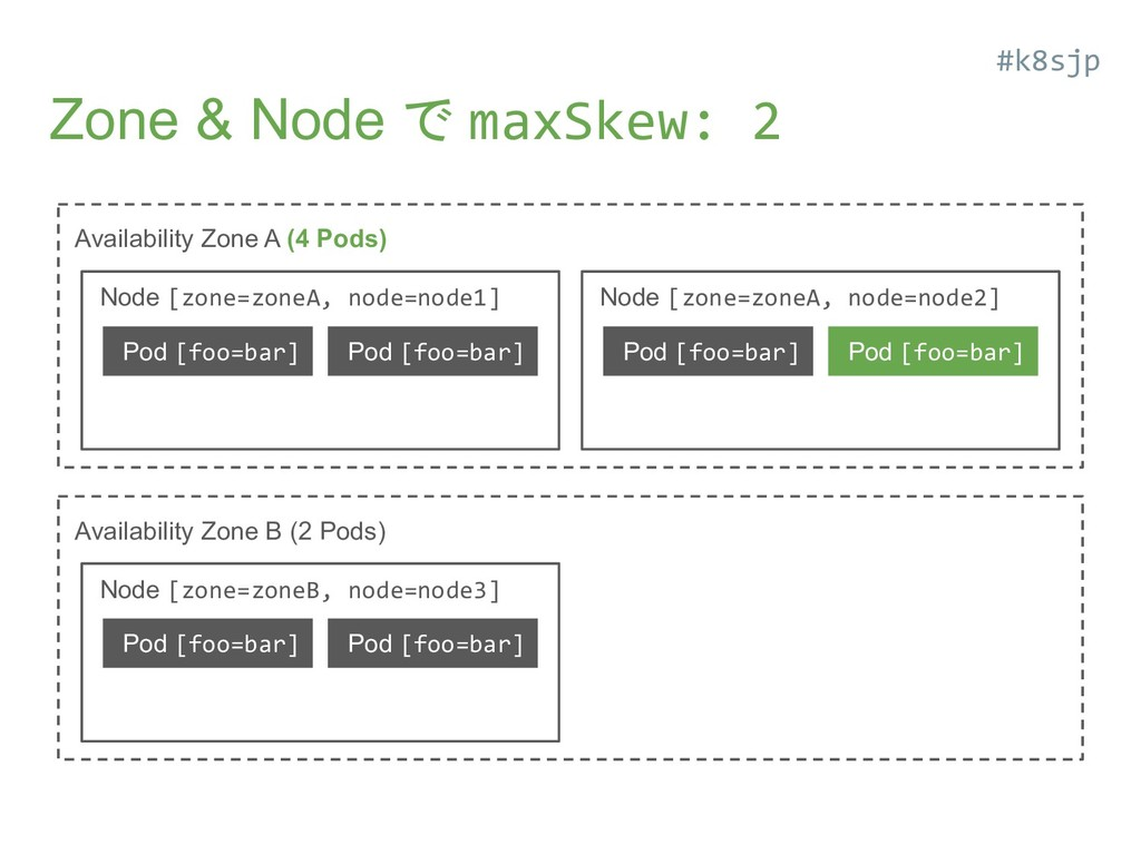 Zone & Node で maxSkew: 2 Availability Zone A (4...