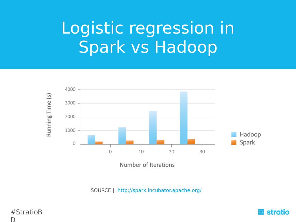 Logistic regression in Spark vs Hadoop SOURCE  ...