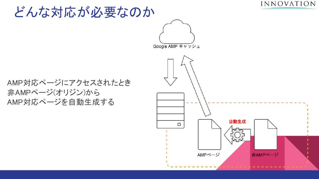 どんな対応が必要なのか AMP対応ページにアクセスされたとき 非AMPページ(オリジン)から ...