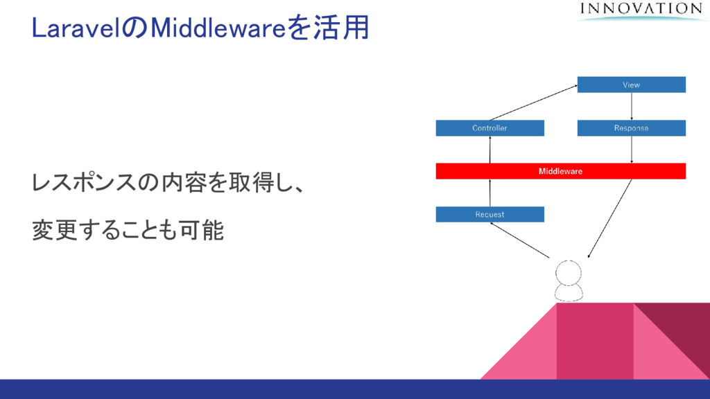 LaravelのMiddlewareを活用 レスポンスの内容を取得し、 変更することも可能