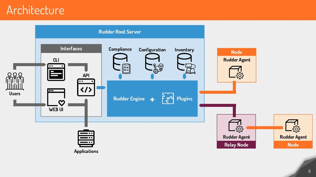 Architecture 8 Rudder Root Server Interfaces CL...