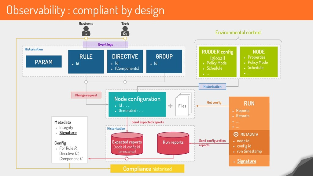 Observability : compliant by design PARAM RULE ...