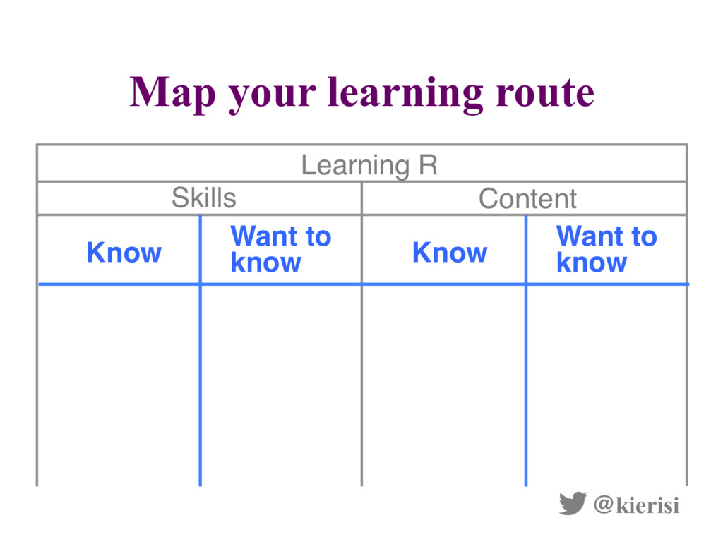 Map your learning route @kierisi Learning R Con...