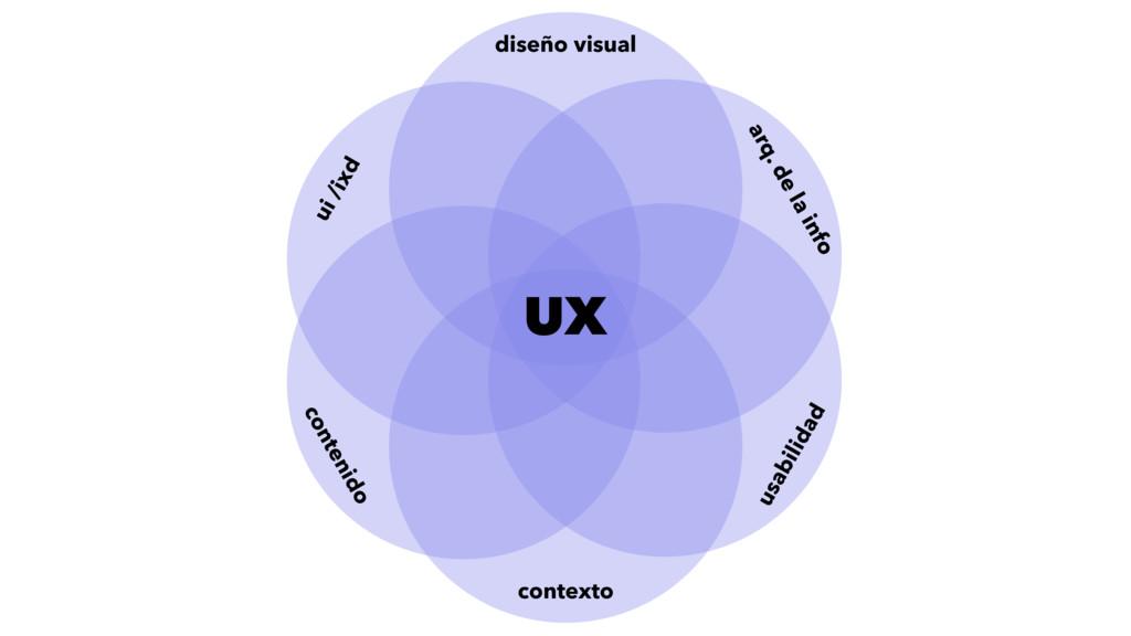 diseño visual contexto contenido ui /ixd arq. d...