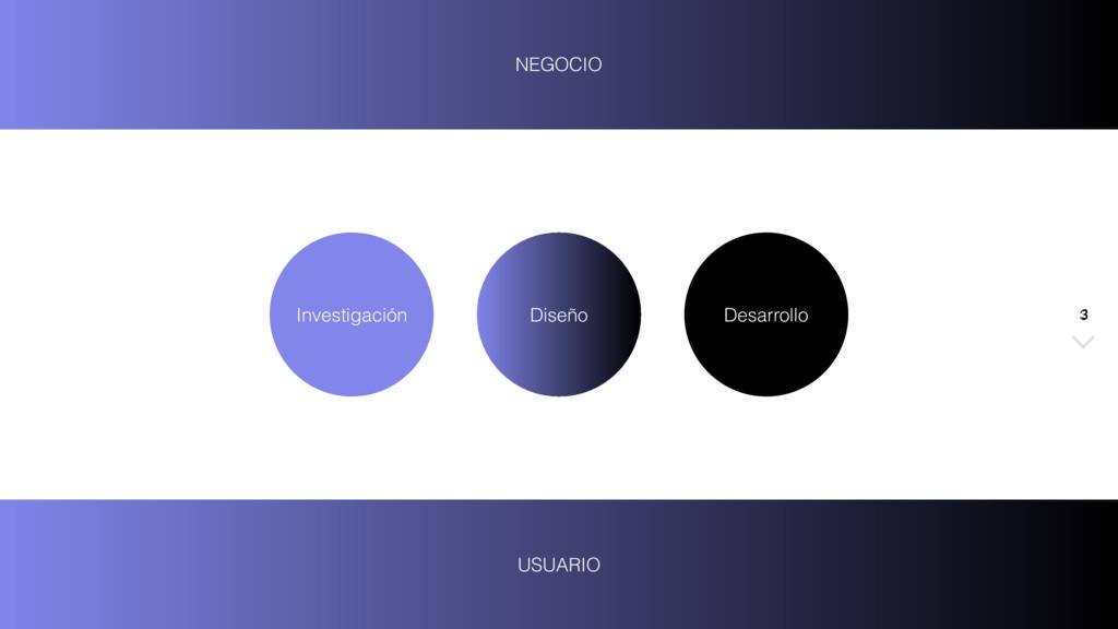 3 Investigación Diseño Desarrollo 3 NEGOCIO USU...