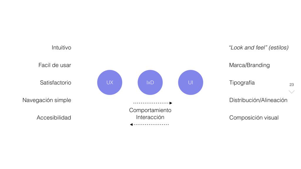 23 UX Intuitivo Facil de usar Satisfactorio Nav...