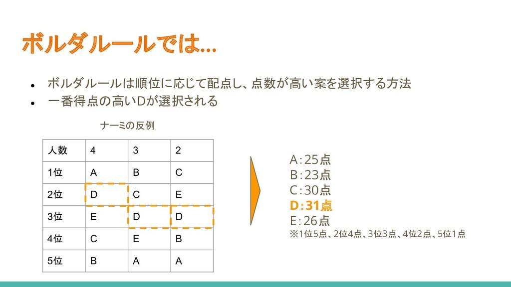 ● ボルダルールは順位に応じて配点し、点数が高い案を選択する方法 ● 一番得点の高いDが選択さ...