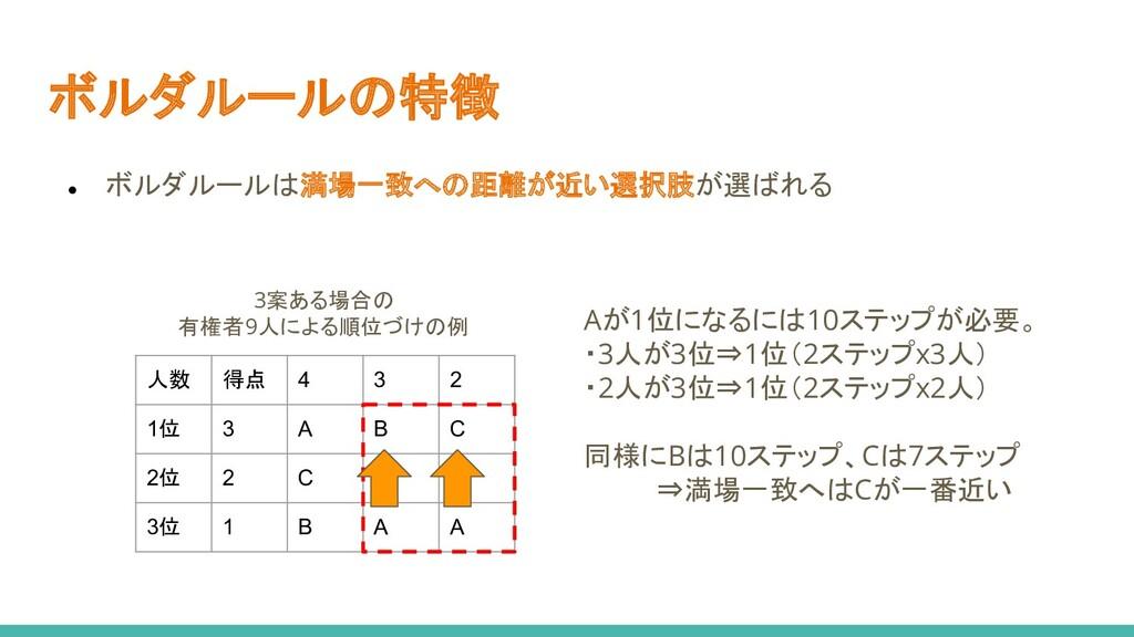 ボルダルールの特徴 ● ボルダルールは満場一致への距離が近い選択肢が選ばれる 人数 得点 4 ...