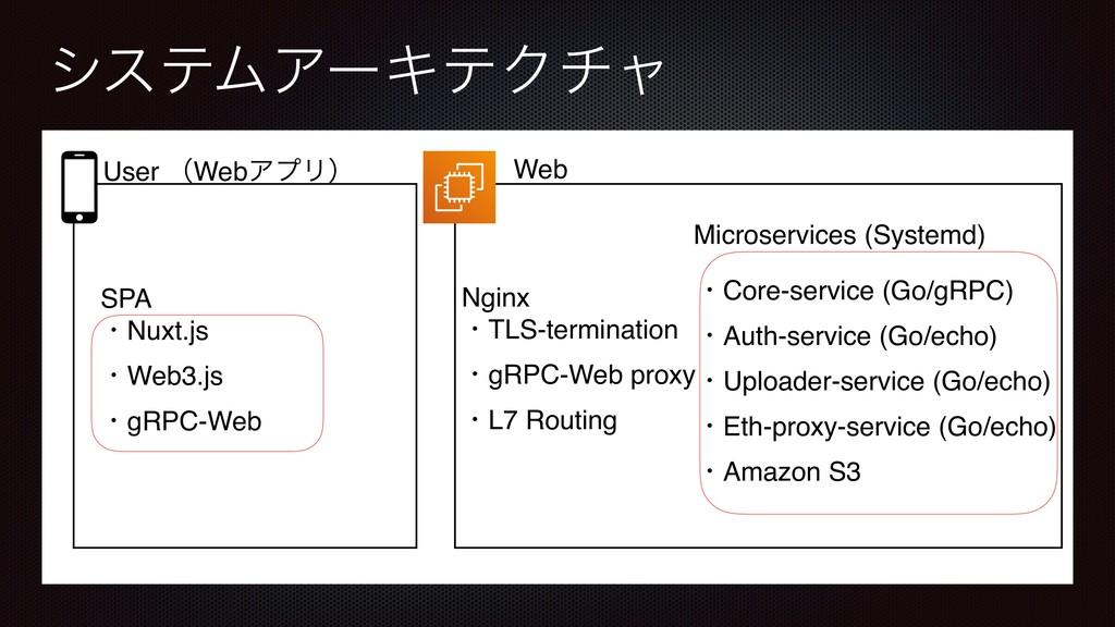 γεςϜΞʔΩςΫνϟ User ʢWebΞϓϦʣ Web Nginx ɾTLS-termin...