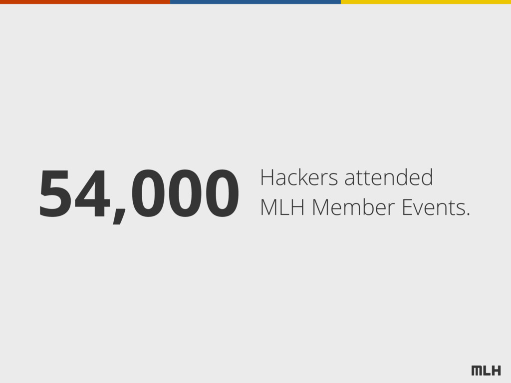 Hackers attended MLH Member Events. 54,000