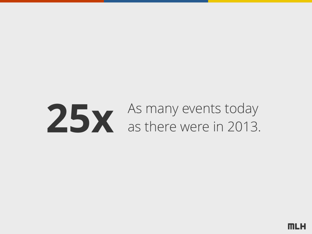 As many events today as there were in 2013. 25x