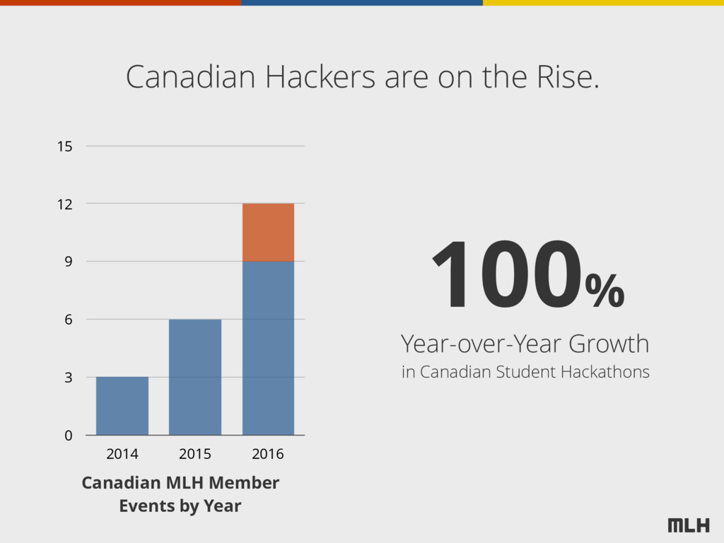 Canadian Hackers are on the Rise. 0 3 6 9 12 15...