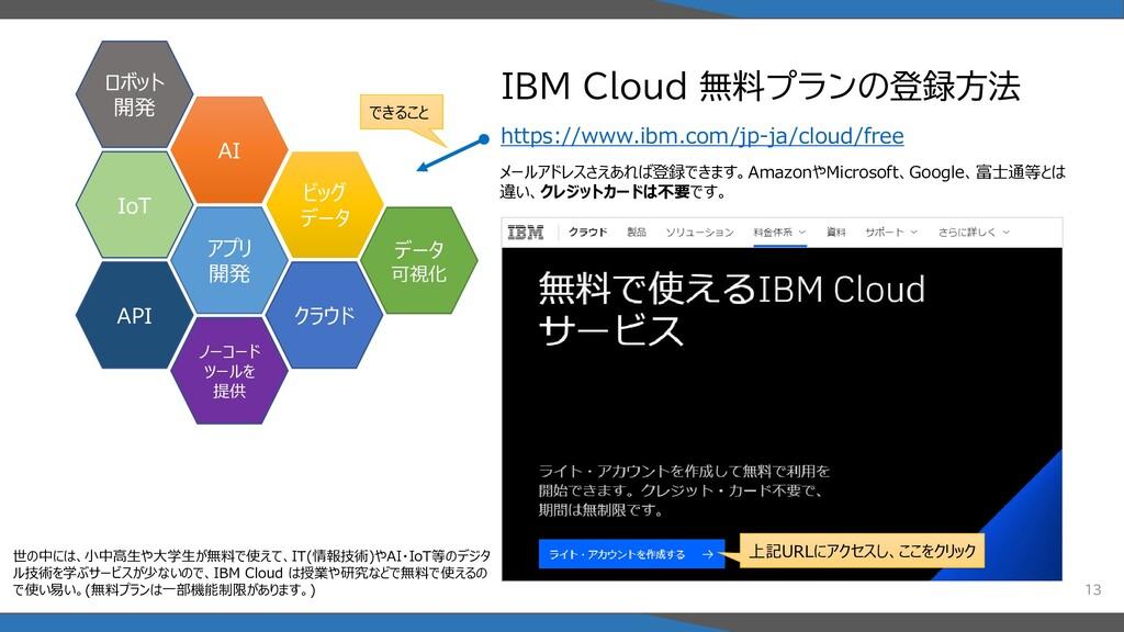 IBM Cloud 無料プランの登録方法 13 AI アプリ 開発 IoT ビッグ データ A...