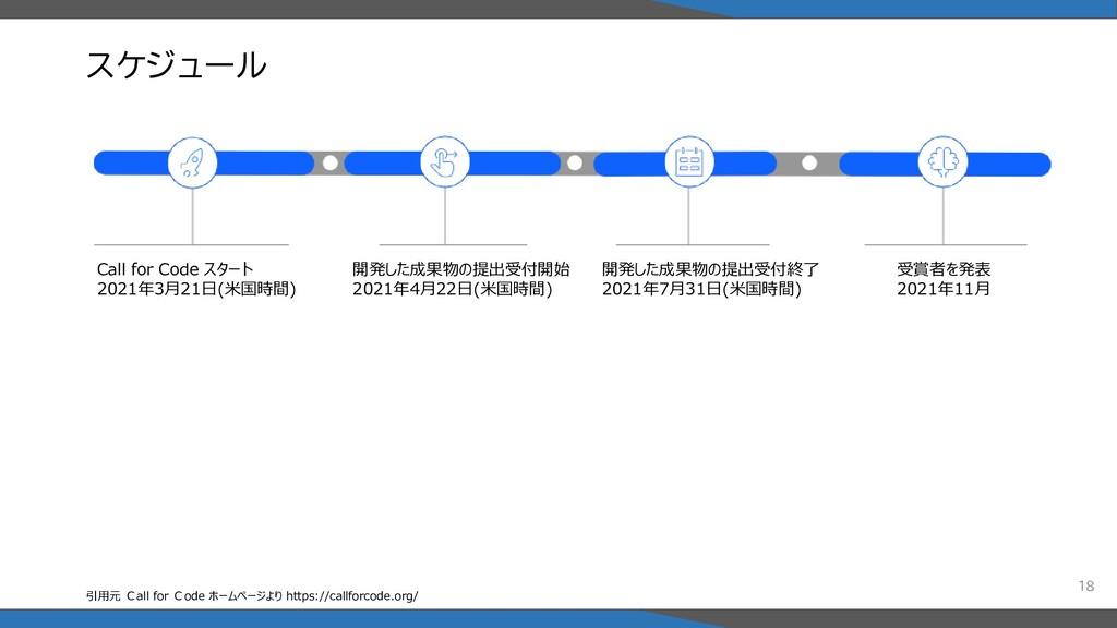 スケジュール 18 Call for Code スタート 2021年3月21日(米国時間) 開...