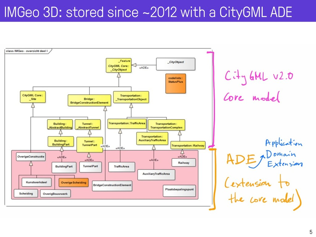 5 IMGeo 3D: stored since ~2012 with a CityGML A...